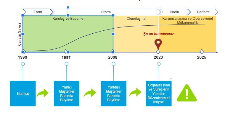 Organizasyon ve İK Süreçleri Tasarımı