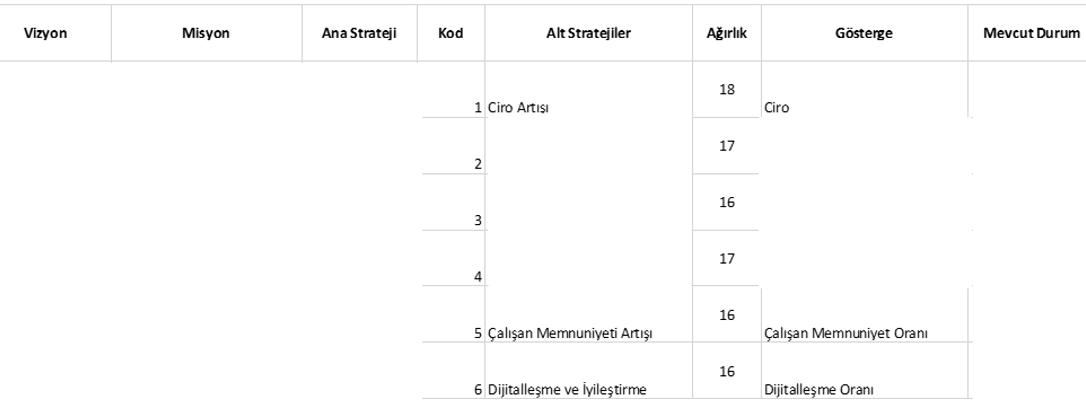 Stratejik Planlama Alt Stratejiler