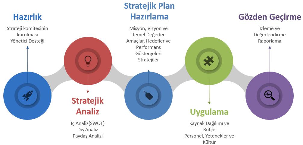 Stratejik Planlama Performans Ölçümü