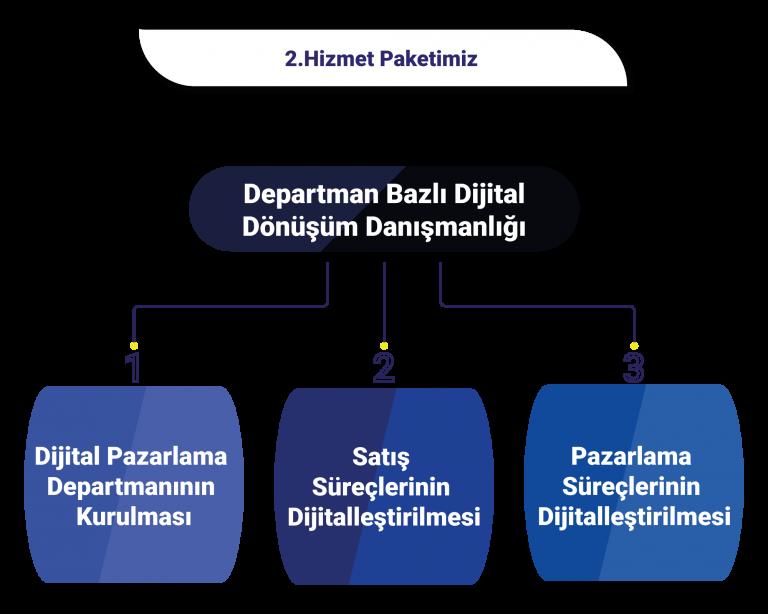 departman-bazli-dijital-donusum-danismanligi